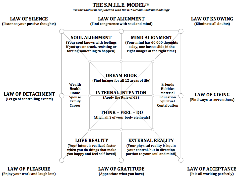 THE S M I L E  MODEL – The 8 Laws for Turning Dreams into Reality by