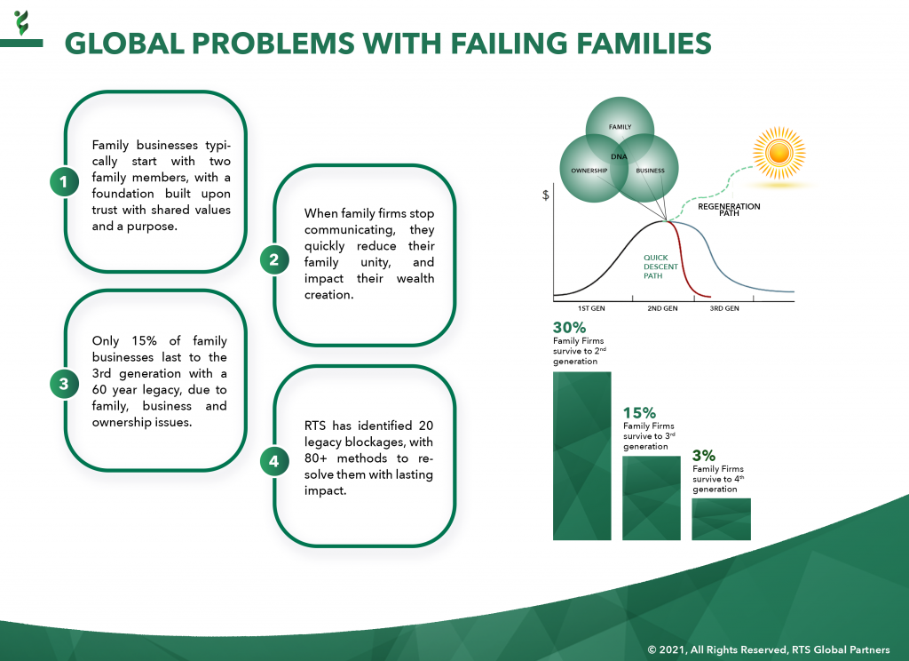4 - RTS Global Problems with Failing Families