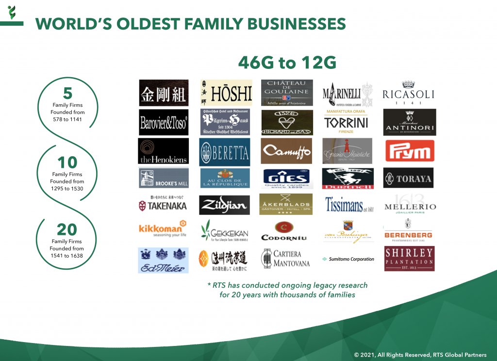 5 - RTS World's Oldest Family Businesses