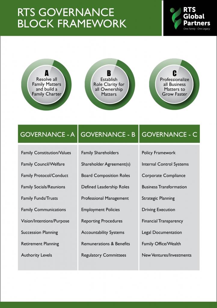 7-Governance Framework
