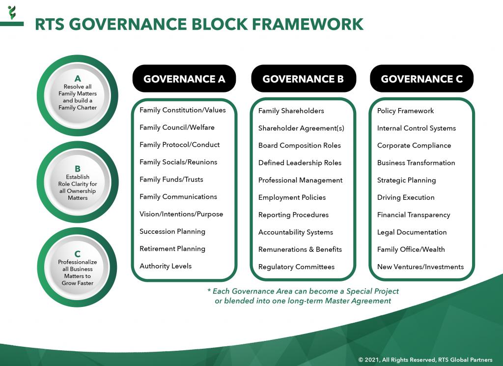 8 - RTS Governance Framework